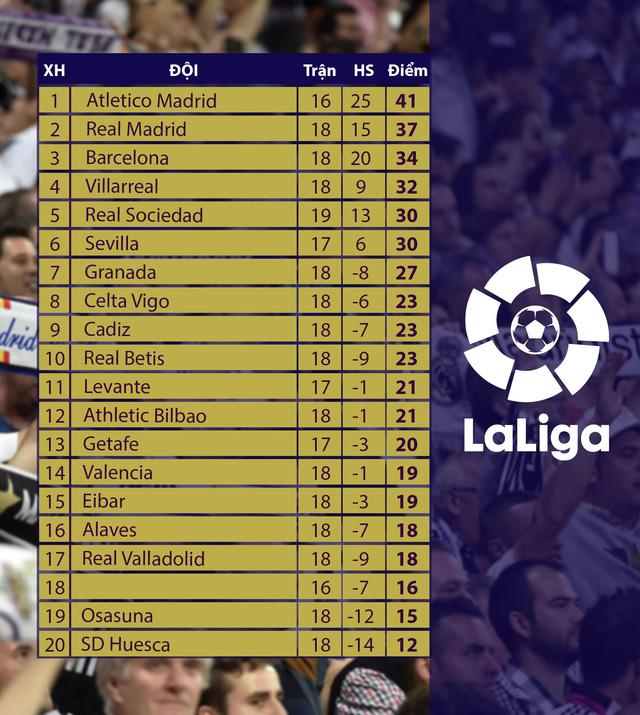 Atletico Madrid 2-0 Sevilla: Atletico nới rộng khoảng cách trong cuộc đua vô địch! - Ảnh 3.
