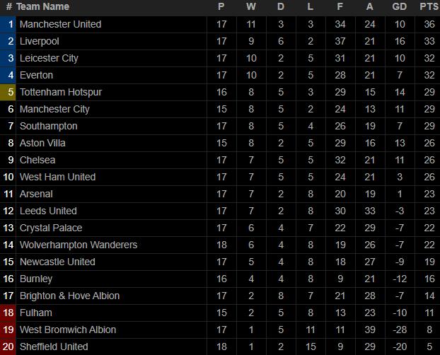 Pogba lập công lớn, Man United chính thức vượt mặt Liverpool, dẫn đầu Premier League - Ảnh 5.