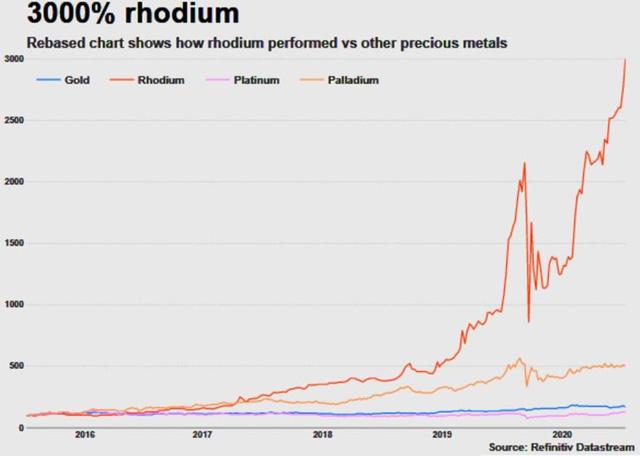 Giá kim loại quý hiếm và giá trị nhất hành tinh Rhodium đã tăng 3000% - Ảnh 2.