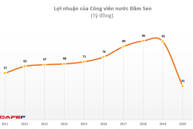 Công viên nước Đầm Sen (DSN): Năm 2020 lãi 41 tỷ đồng – thấp nhất trong vòng 10 năm qua - Ảnh 1.