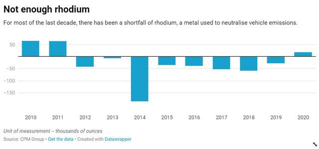 Giá kim loại quý hiếm và giá trị nhất hành tinh Rhodium đã tăng 3000% - Ảnh 3.