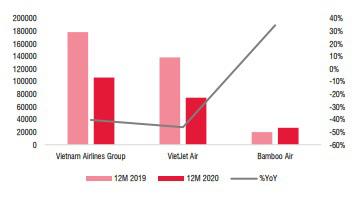 Dịch Covid-19: Chỉ một hãng hàng không tăng trưởng dương - Ảnh 3.
