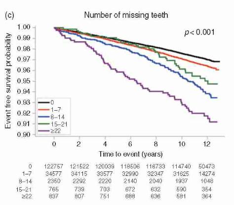 Mỗi phút lại có 1 người đột tử, sau 10 năm nghiên cứu: Đánh răng có liên quan đến bệnh tim - Ảnh 4.