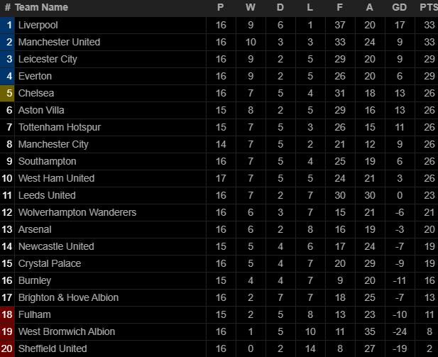 Giành 3 điểm đầy kịch tính, Man United bắt kịp Liverpool, mở toang cánh cửa vô địch - Ảnh 6.