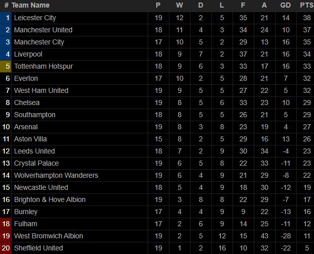 Không phải Liverpool hay Man City, một địch thủ ít ai ngờ tới đã chiếm ngôi đầu của Man United - Ảnh 5.