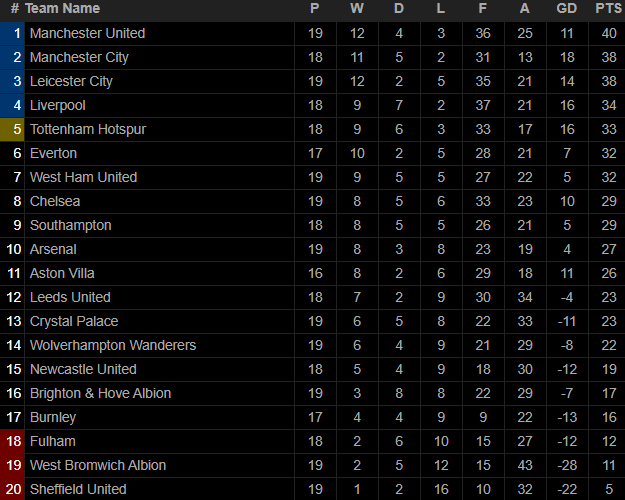 Ngược dòng bằng siêu phẩm, Man United đòi lại ngôi đầu Premier League từ tay kẻ thách thức - Ảnh 6.
