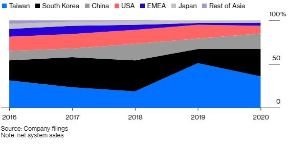 Hàn thử biểu đo thành công của Mỹ khi nỗ lực ngăn cản tham vọng tự cường công nghệ của Trung Quốc - ảnh 1