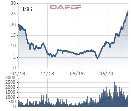 Yếu tố bất ngờ khiến giá cổ phiếu thép lên cao mọi thời đại - Ảnh 3.