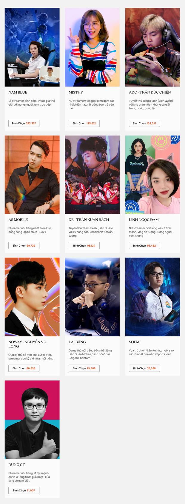Cổng bình chọn đã chính thức đóng, cập nhật nóng những cái tên dẫn đầu tại WeChoice Awards 2020! - Ảnh 9.