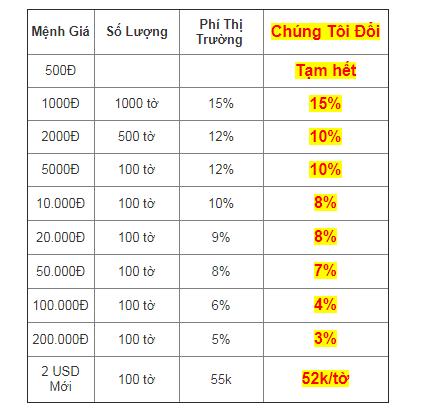 Phạt nặng việc đổi tiền lẻ kiếm lời dịp Tết Nguyên đán Tân Sửu 2021 - Ảnh 1.