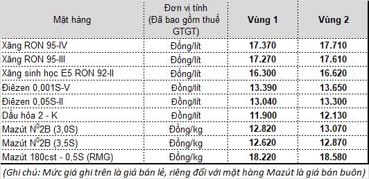 Chính thức: Lần thứ 5 liên tiếp, giá xăng dầu tăng mạnh - Ảnh 1.
