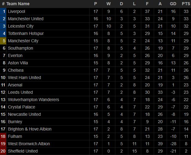 Thua sốc Southampton, Liverpool trao cơ hội đoạt ngôi đầu Premier League vào tay Man United - Ảnh 5.