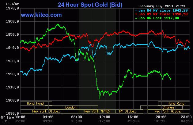 Sau khi tăng sốc, cao nhất trong 3 tháng, giá vàng đột ngột giảm mạnh - Ảnh 2.