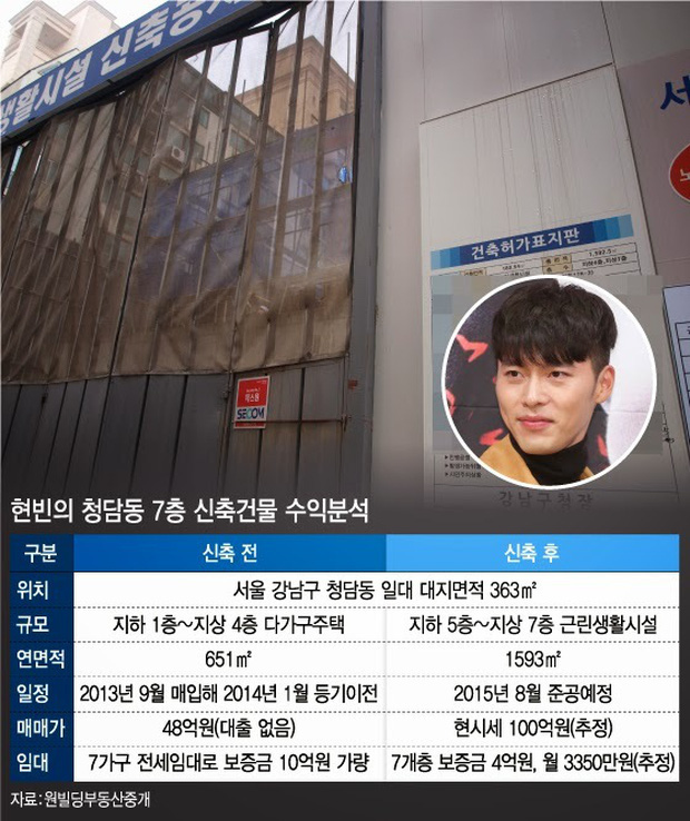 Đặt 2 cặp đôi đẳng cấp nhất Kbiz lên bàn cân: Son Ye Jin - Hyun Bin bị Kim Tae Hee - Bi Rain bỏ xa về tài sản nhưng lại hơn ở điểm này - Ảnh 42.