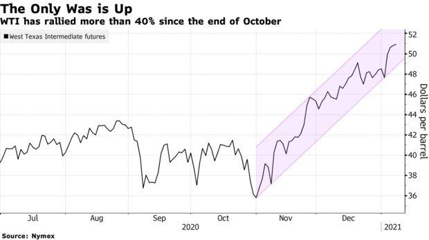 Giá dầu đã về lại mức trước khủng hoảng sau chuỗi 9 tuần tăng - Ảnh 1.