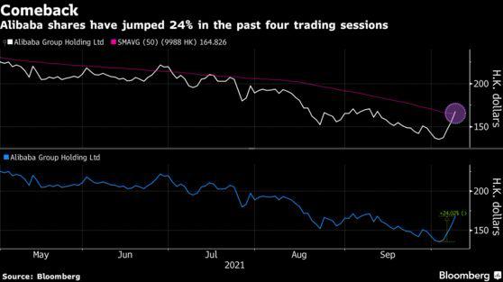 Cổ phiếu Alibaba tăng dựng đứng, vận rủi của Jack Ma đã kết thúc? - Ảnh 1.