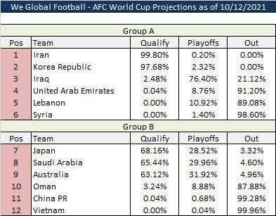 Số liệu từ siêu máy tính: Tỉ lệ của đội tuyển Việt Nam còn 0%, Trung Quốc sụt giảm 10 lần - Ảnh 1.