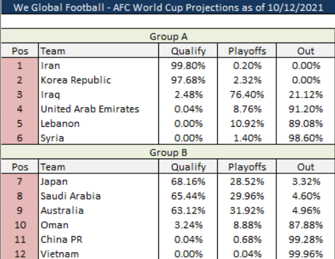 Danh sách các đội đi tiếp và bị loại tại vòng loại World Cup 2022 châu Á: Xác định 6 cái tên - Ảnh 1.