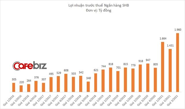 Ngân hàng của Bầu Hiển lãi hơn 5.000 tỷ đồng sau 9 tháng, tăng gấp đôi cùng kỳ 2020 và lập kỉ lục từ trước đến nay - Ảnh 1.
