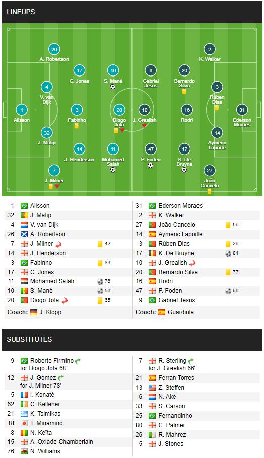 Klopp vung nắm đấm, Guardiola đập mạnh tay, dàn siêu sao lên thần ở Anfield - Ảnh 5.