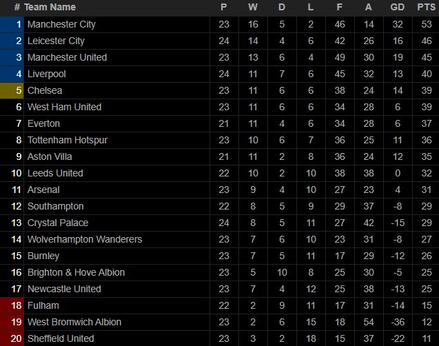 Hủy diệt niềm tự hào của Mourinho, Pep Guardiola tiến bước dài tới ngôi vương Premier League - Ảnh 4.