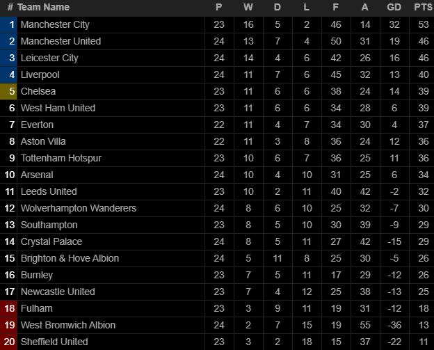 Hồi sinh với chiến thắng ngoạn mục, Arsenal lại nuôi mộng vào top 4 Premier League - Ảnh 3.