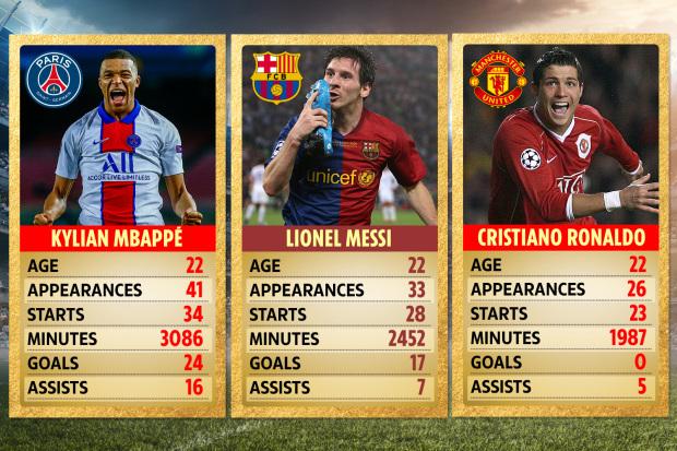 Ở cùng độ tuổi, Kylian Mbappe vượt xa Ronaldo và Messi tại Champions League - Ảnh 2.