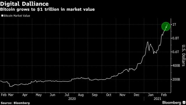 Không tìm thấy đỉnh, Bitcoin tăng lên gần 55.000 USD, vốn hoá chính thức cán mốc 1 nghìn tỷ USD - Ảnh 1.