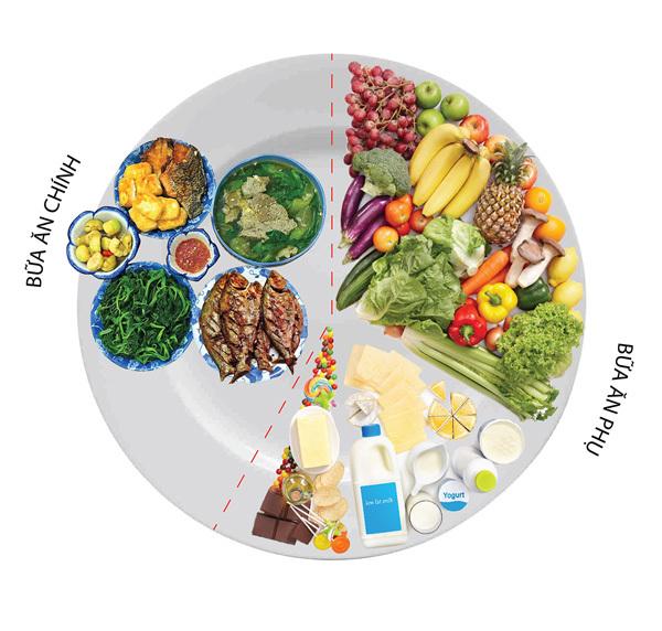 GS dinh dưỡng trả lời: Làm thế nào để đánh giá cơ cấu khẩu phần ăn đã hợp lý chưa? - Ảnh 1.