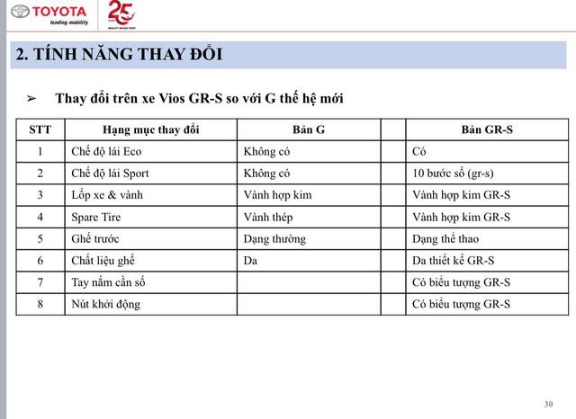 Lộ thông số Toyota Vios 2021 sắp bán tại Việt Nam: Bản GR-S thiếu nhiều trang bị, giá cao nhất hơn 600 triệu đồng - Ảnh 5.