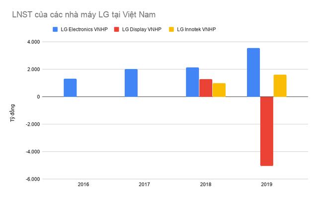 Các nhà máy của LG tại Việt Nam đạt doanh thu gần 5 tỷ USD sau 9 tháng, vượt cả năm 2019 - Ảnh 2.