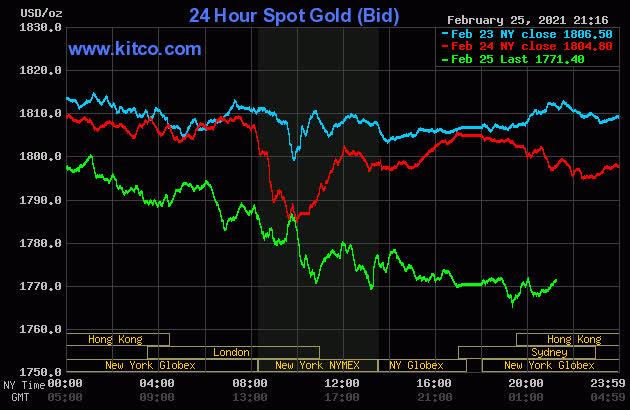 Giá vàng ồ ạt giảm, xuống mức thấp nhất trong vòng 7 tháng qua - Ảnh 1.