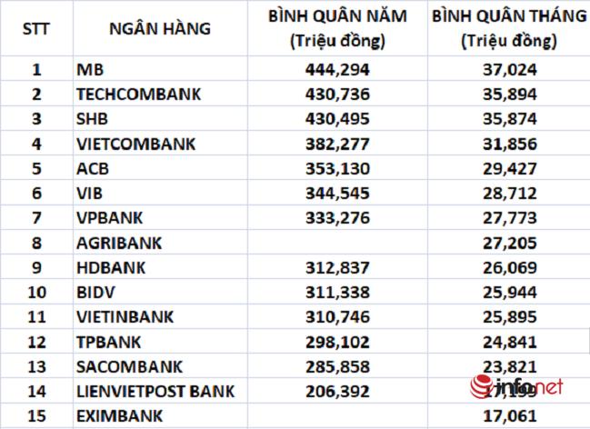 So găng thu nhập tại 15 ngân hàng lớn nhất thị trường: Ở đâu lương khủng nhất, ai trả thấp nhất? - Ảnh 1.
