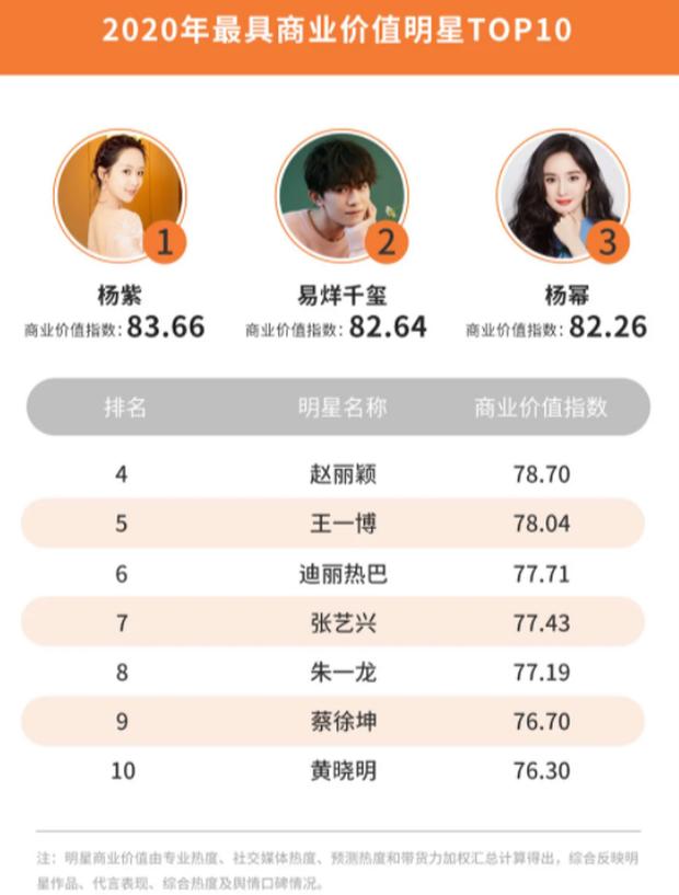 Công bố 4 BXH sao Cbiz hot nhất năm 2020: Dương Tử, Dương Mịch và Triệu Lệ Dĩnh so kè khốc liệt, Vương Nhất Bác đại náo Weibo - ảnh 1
