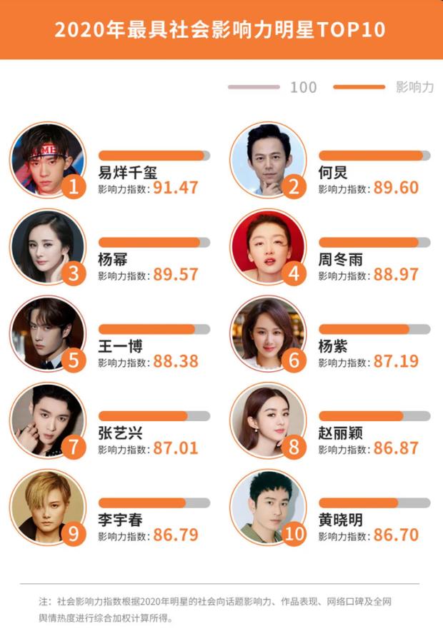 Công bố 4 BXH sao Cbiz hot nhất năm 2020: Dương Tử, Dương Mịch và Triệu Lệ Dĩnh so kè khốc liệt, Vương Nhất Bác đại náo Weibo - ảnh 3