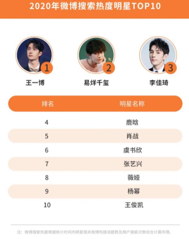 Công bố 4 BXH sao Cbiz hot nhất năm 2020: Dương Tử, Dương Mịch và Triệu Lệ Dĩnh so kè khốc liệt, Vương Nhất Bác đại náo Weibo - ảnh 6