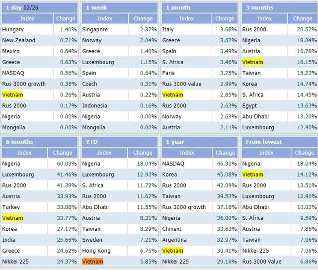 Việt Nam nằm trong top 10 thị trường chứng khoán tăng mạnh nhất thế giới trong 2 tháng đầu năm - Ảnh 1.