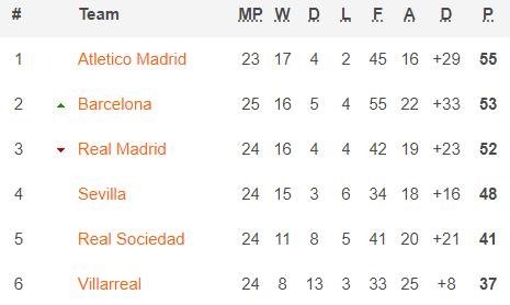 Messi gánh đội, thắp sáng hi vọng của Barca; Ronaldo chán nản nhìn chiếc cúp dần xa tầm tay - Ảnh 4.