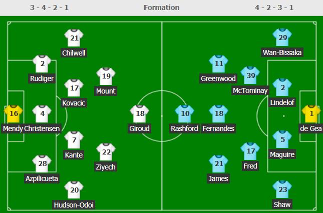 Chelsea 0-0 Man United: De Gea cứu thua ngoạn mục, giữ lại 1 điểm cho Quỷ đỏ - Ảnh 1.