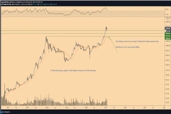 Giá Bitcoin có thể giảm xuống mức nào ? - Ảnh 2.