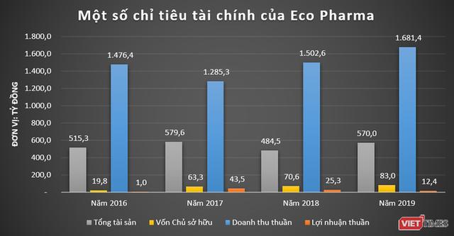 Người đưa 30 triệu liều vaccine COVID-19 về Việt Nam: Doanh nhân khét tiếng ngành Dược, sở hữu hệ sinh thái thu vài nghìn tỷ đồng/năm - Ảnh 4.