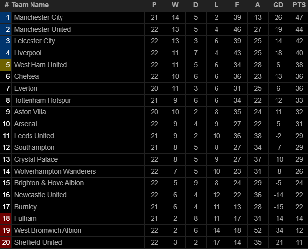 Bại dưới tay Chelsea, Mourinho đau đớn nhận thành tích tệ nhất trong sự nghiệp cầm quân - Ảnh 5.
