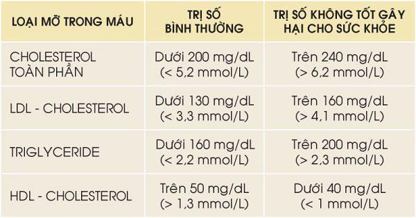 Làm gì để cân bằng mức cholesterol? - Ảnh 1.