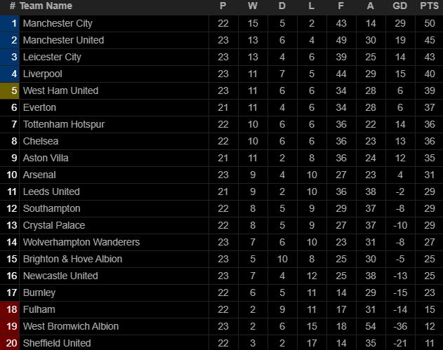 Thủ môn 2 lần tặng bàn thắng cho đối thủ, Liverpool thua tan nát trước Pep Guardiola - Ảnh 11.