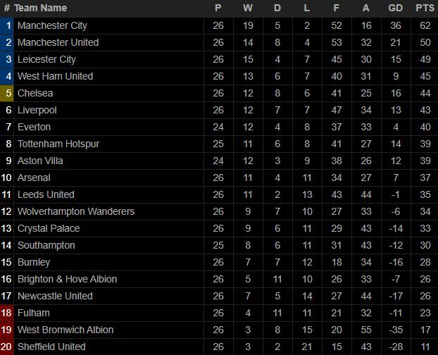 Mắc kẹt với chuỗi trận kỳ quặc, Man United đầu hàng trong cuộc đua vô địch Premier League - Ảnh 6.