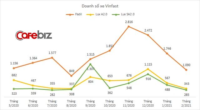 VinFast bán 1.718 ô tô trong tháng Tết - Ảnh 1.