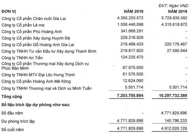 HAGL lên tiếng về việc bất ngờ xuất hiện khoản lỗ 5.000 tỷ - Ảnh 1.