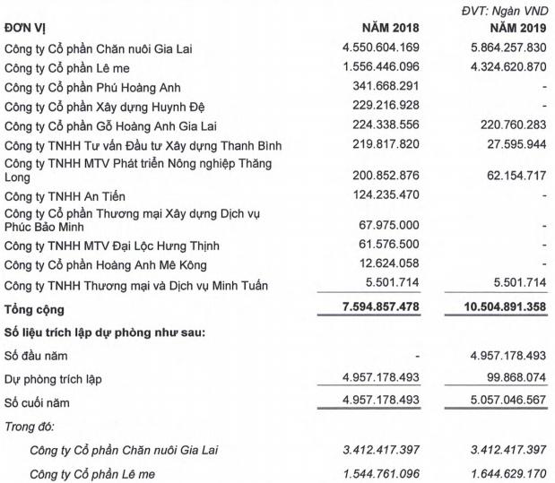 HAGL lên tiếng về việc bất ngờ xuất hiện khoản lỗ 5.000 tỷ - Ảnh 5.