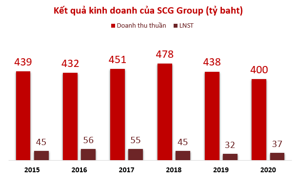 Con đường thâu tóm chuỗi giá trị ngành nhựa Việt Nam của đại gia Thái - Ảnh 4.