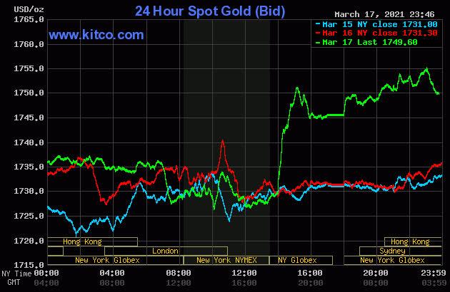 Bao giờ giá vàng sẽ giảm xuống mức 42 triệu đồng/lượng? - Ảnh 1.